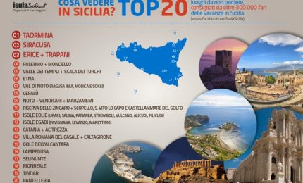 Cefalù tra le dieci località Top della Sicilia