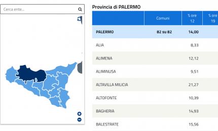 Elezioni politiche: l'affluenza definitiva nelle Madonie