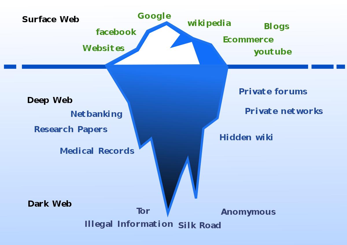 Deep web e dark web: viaggio nel lato oscuro della rete