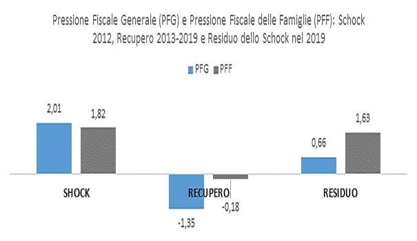 Le famiglie italiane non hanno ancora recuperato lo shock fiscale del 2012