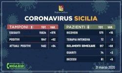 coronavirus covid sicilia dati 31 marzo