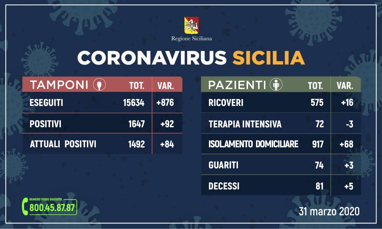 Coronavirus sicilia, i dati del 31 marzo: 92 positivi in più ma scende il numero dei ricoverati in Terapia Intensiva