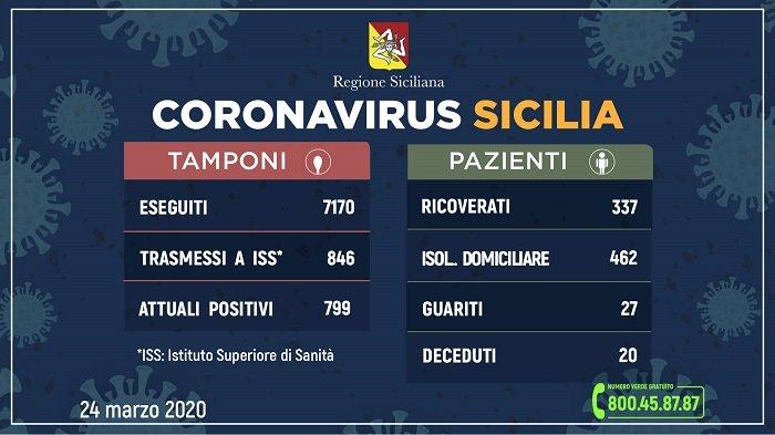 Coronavirus: in Sicilia anche i dati del 24 marzo confermano il modello previsionale