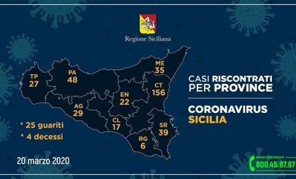 Coronavirus: i dati dalle province siciliane