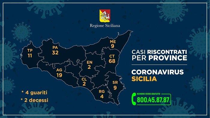 Coronavirus, trend in crescita i positivi provincia per provincia