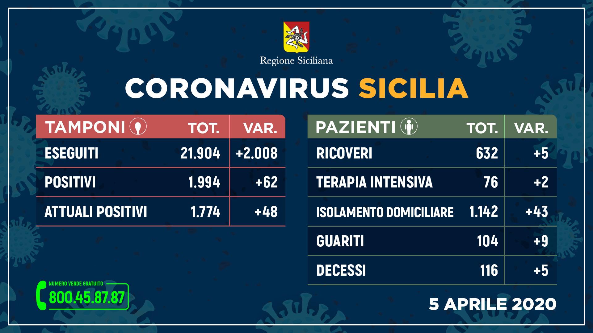 Coronavirus Sicilia 5 aprile, i positivi superano la quota duemila, i deceduti sfiorano i 120