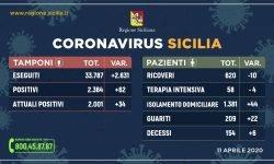 coronavirus dati 11 aprile