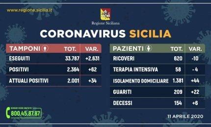 Coronavirus dati dell'11 aprile in Sicilia