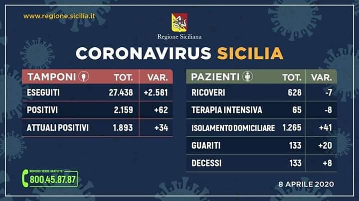 Coronavirus Sicilia: i dati di mercoledì 8 aprile