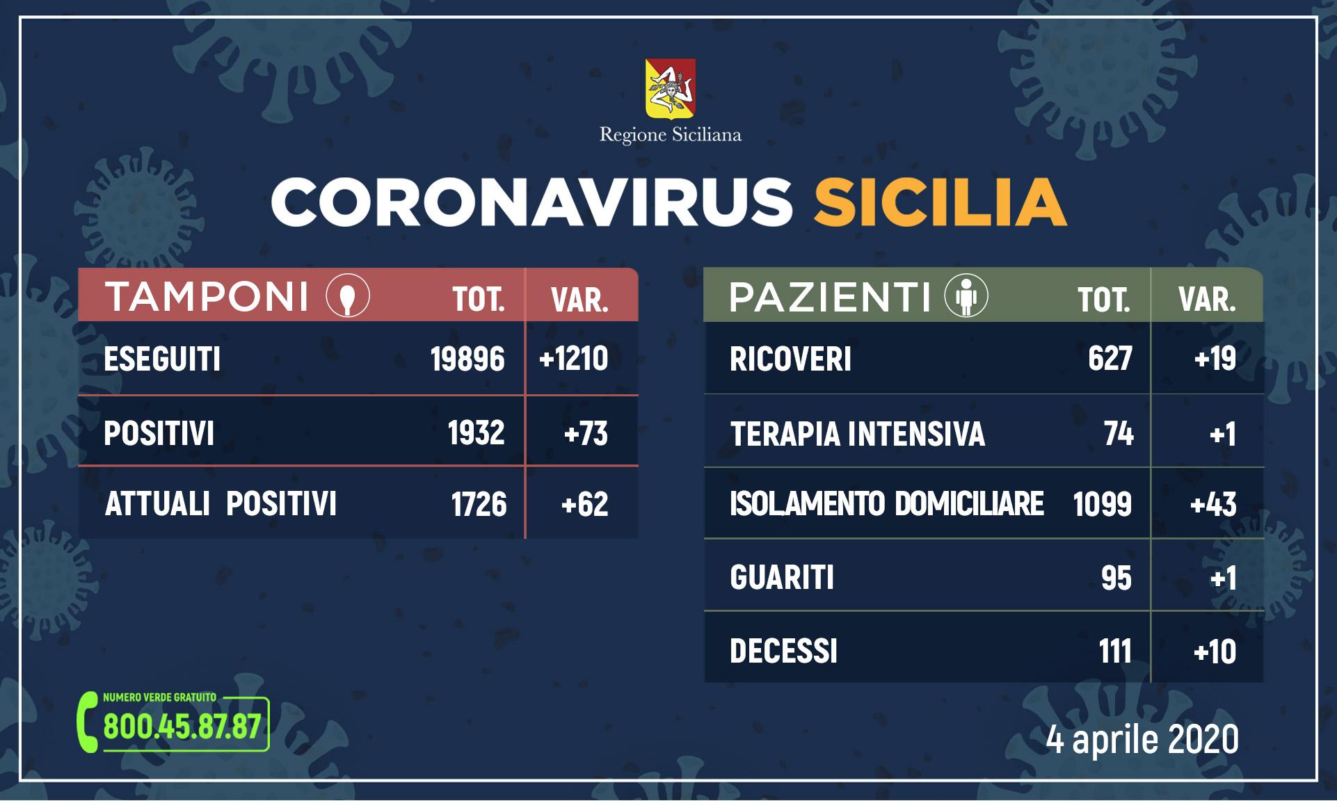 Coronavirus Sicilia, i dati del 4 aprile