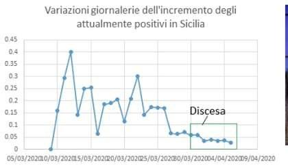 Coronavirus Sicilia, Prof Trapanese: calo marcato, il governo regionale sta studiando un ritorno alla normalità?