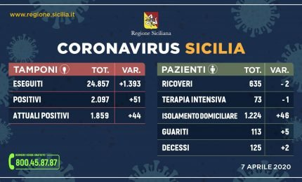 Sicilia Coronavirus, i dati del 7 aprile: continua la discesa