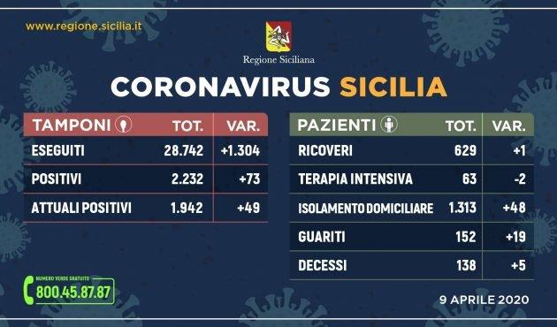 Coronavirus Sicilia, i dati di giovedì 9 aprile: continua la discesa