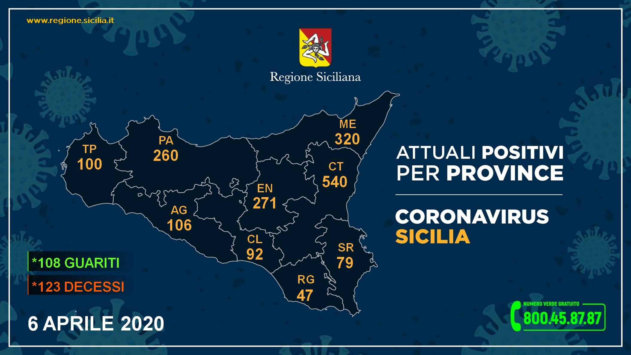 Coronavirus Sicilia, i dati del 6 aprile: continua la discesa