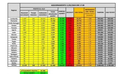 Covid 19 la situazione di sabato 16 maggio, meno pressione sugli ospedali ma 153 morti
