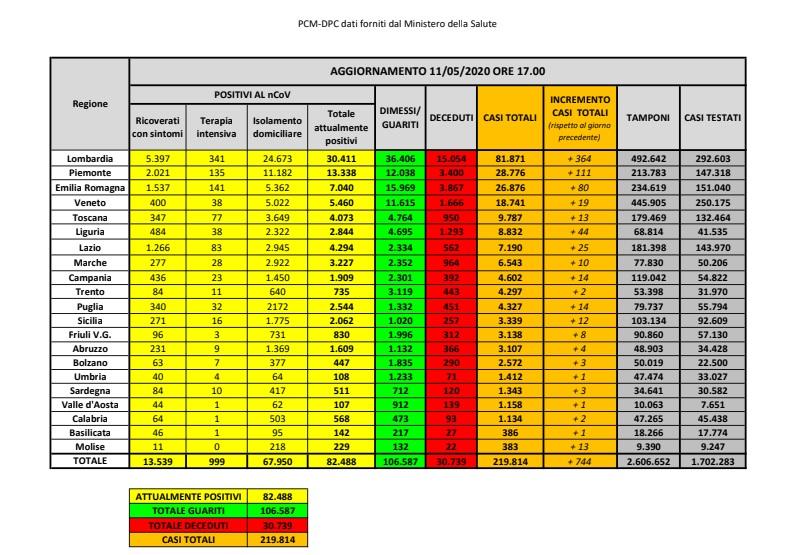 Covid 19, lunedì 11 maggio: aggiornamento dati nazionali, regionali, di Termini Imerese e Cefalù