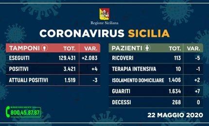 Sicilia, Covid 19: i dettagli del 22 maggio terzo giorno senza decessi