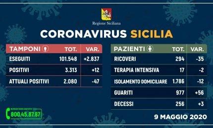 Covid 19 Sicilia, 9 maggio: 12 nuovi infetti 56 guariti e 3 deceduti