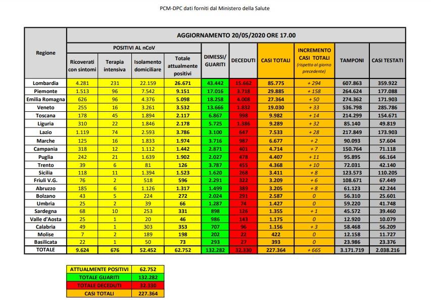 Covid 19, 20 maggio: 161 decessi quasi settecento nuovi casi in Italia