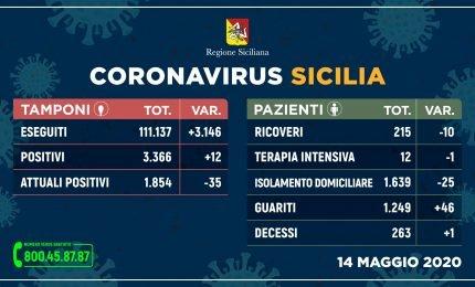 Sicilia Covid19, i dati di giovedi 14 maggio: sempre più guariti e meno ricoveri