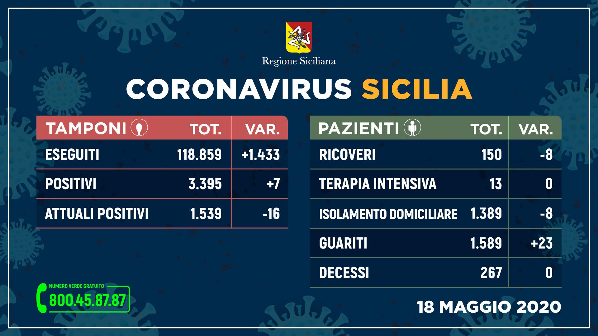 Sicilia, Covid19: i dati di lunedì 18 maggio