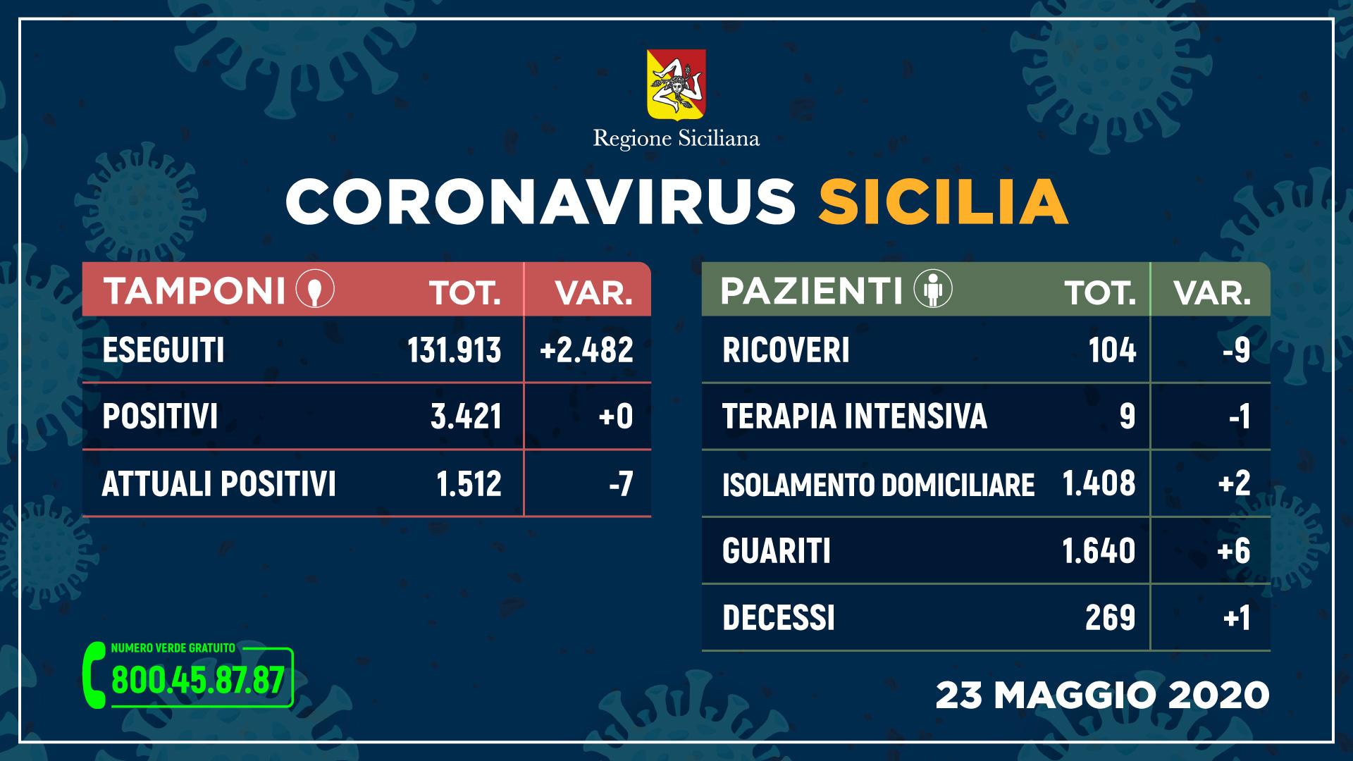 La Sicilia sempre più vicina al traguardo 'covid-free': non ci sono nuovi contagi su tutta l'isola