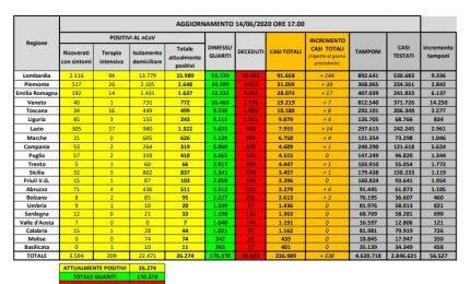 Coronavirus, la situazione al 14 giugno in italia: 44 decessi e 338 nuovi casi