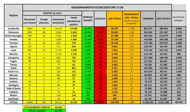 Coronavirus, la situazione al 7 giugno in Italia: 200 nuovi casi di cui 125 in Lombardia