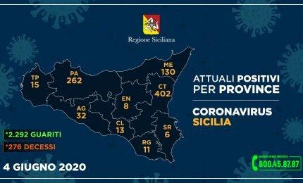 Coronavirus il dato del 4 giugno: domani Musumeci nelle zone rosse di Agira e Leonforte