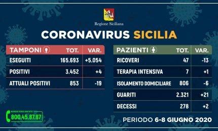 Coronavirus, Sicilia il dato di lunedi 8 giugno: il prossimo aggiornamento arriverà mercoledì