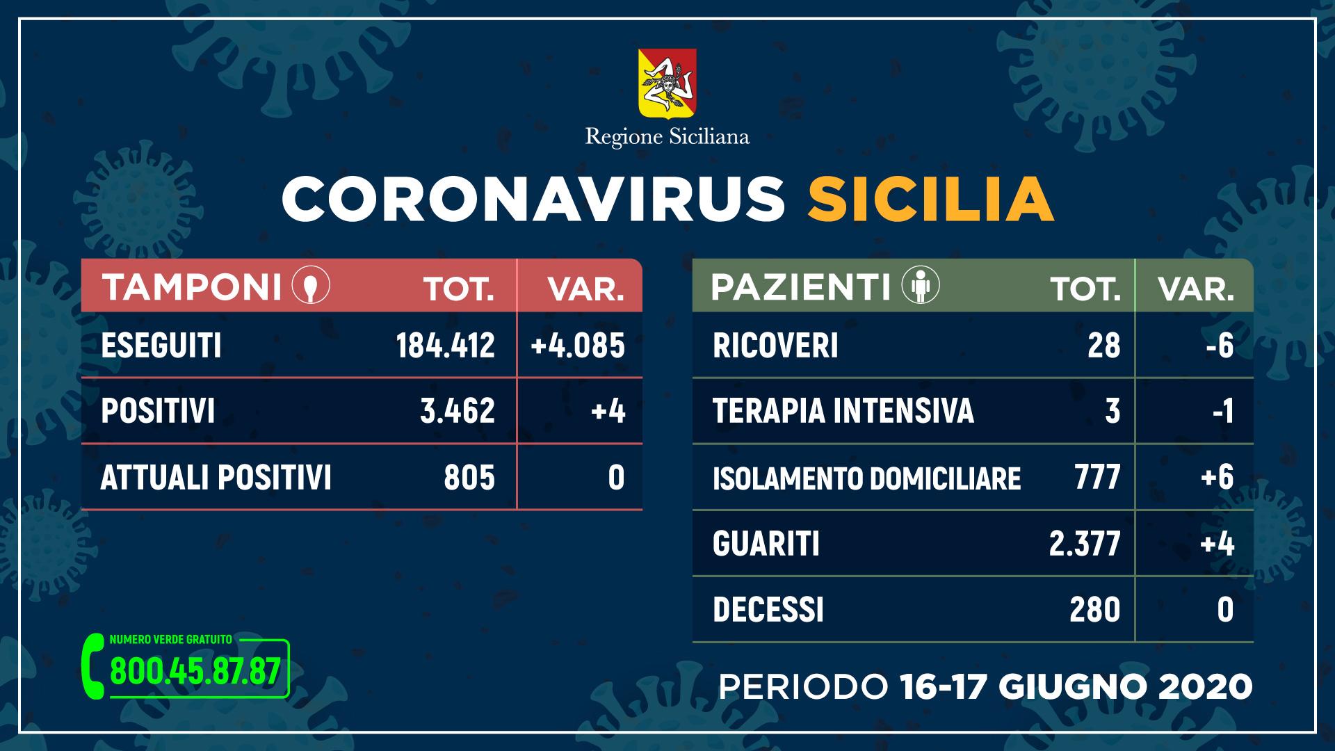 Coronavirus Sicilia, il dato del 17 giugno: situazione stabile solo 4 i nuovi casi