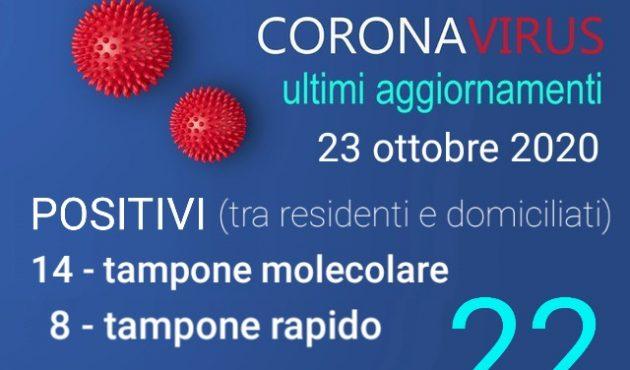Cefalù, sono 22 gli attuali positivi al Coronavirus. Oggi in Sicilia quasi 800 nuovi contagi